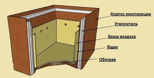 Холодильник для балкона своими руками