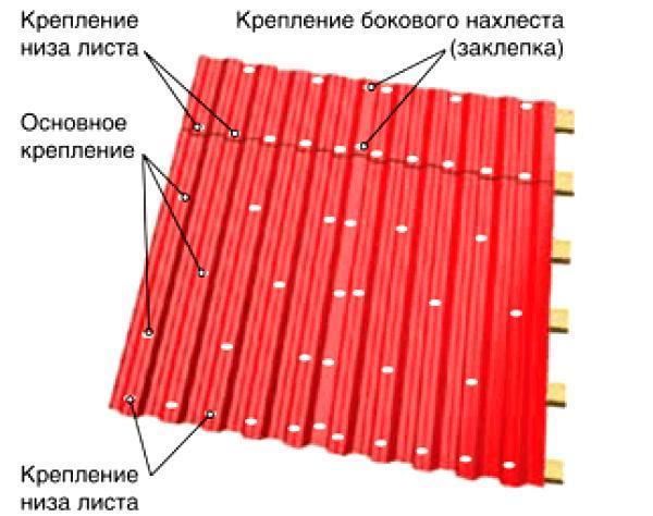 Схема крепления профнастила