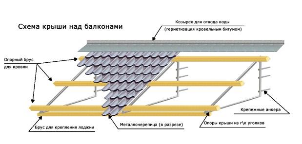 Схема крыши над балконами