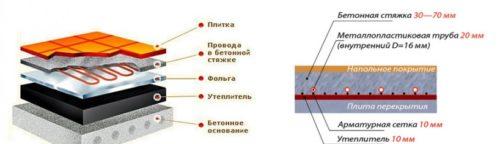 Схема укладки электрического теплого пола на балконе