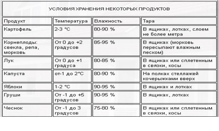 usloviya-hraneniya-ovoshchej-na-balkone