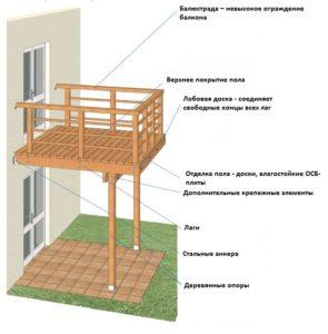 Строительство балкона в частном доме на опорах