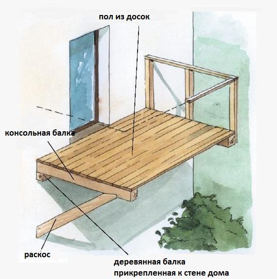 Деревянный балкон частном доме своими руками