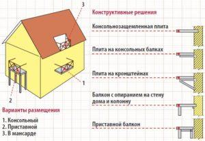 Виды крепления балкона к частному дому