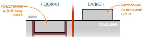 Остекление отделка утепление балконов и лоджий под ключ цены.